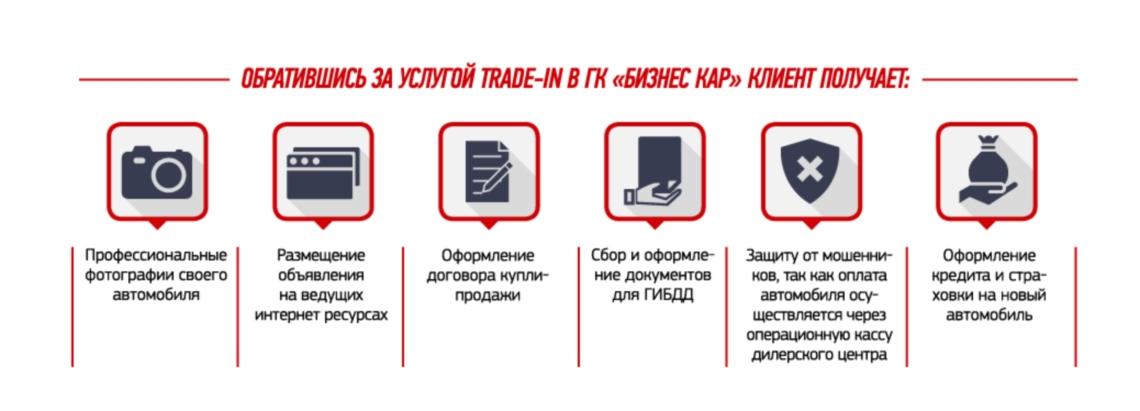 Преимущества услуги Trade-in